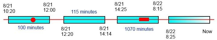 Timeline Scenario 1