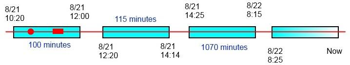 Timeline Scenario 1a