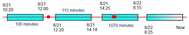 Timeline Scenario 2