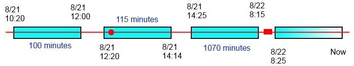 Timeline Scenario 3