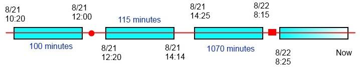 Timeline Scenario 4