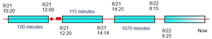 Timeline Scenario 4a
